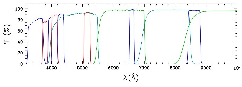 J-PLUS filters measured transmission curves
